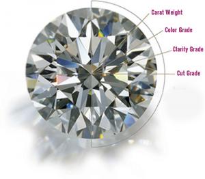 Evaluare diamante
